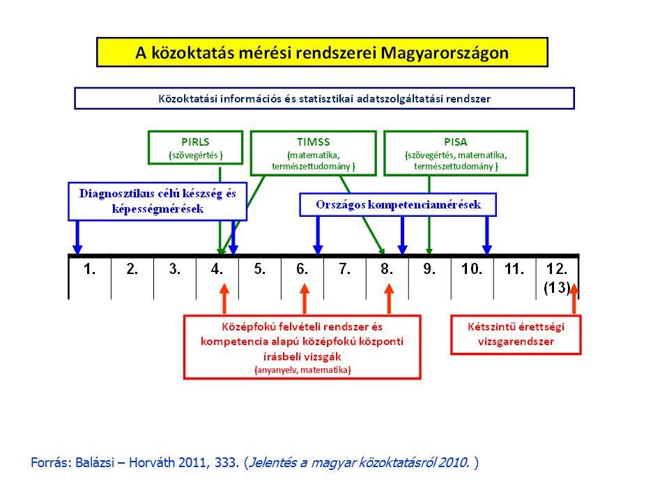 Forrás: Balázsi – Horváth 2011, 333