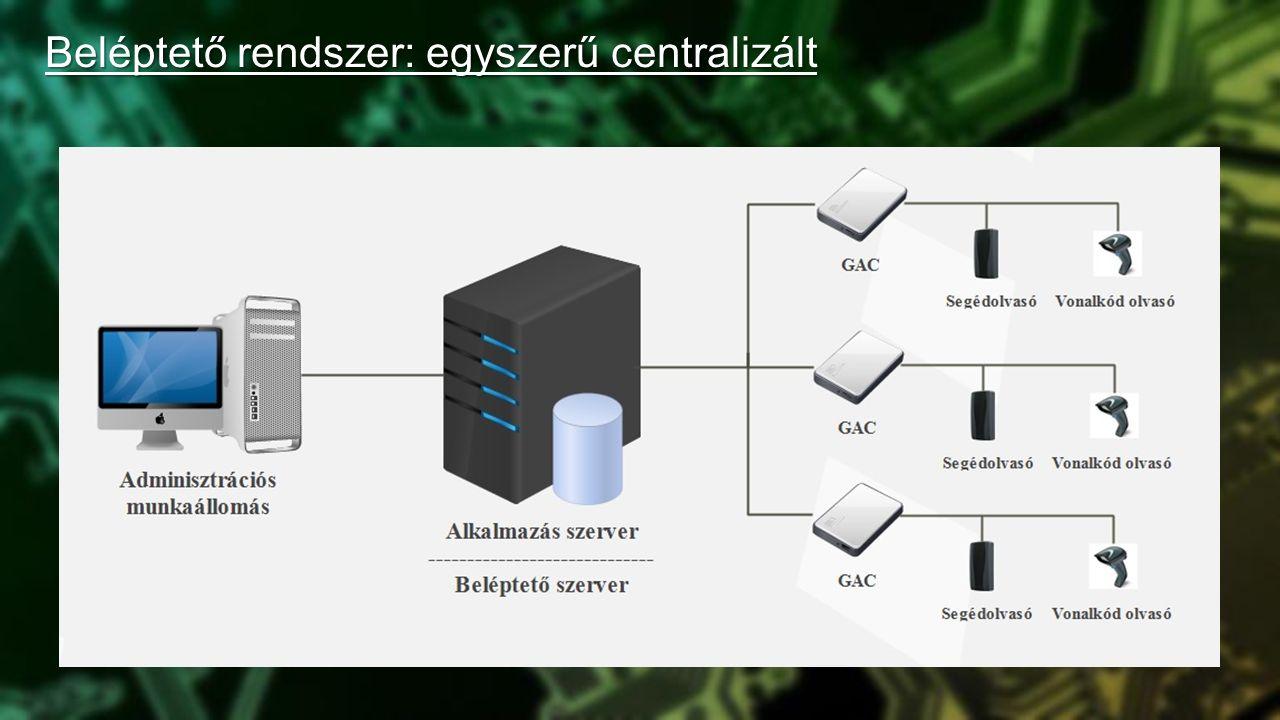 Beléptető rendszer: egyszerű centralizált