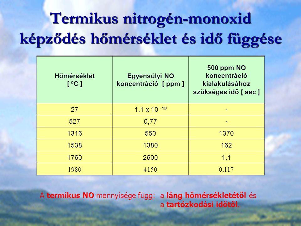 Termikus nitrogén-monoxid képződés hőmérséklet és idő függése