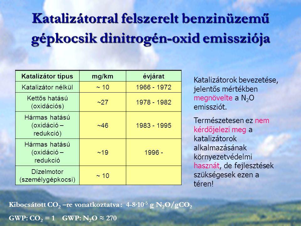 Katalizátorral felszerelt benzinüzemű gépkocsik dinitrogén-oxid emissziója
