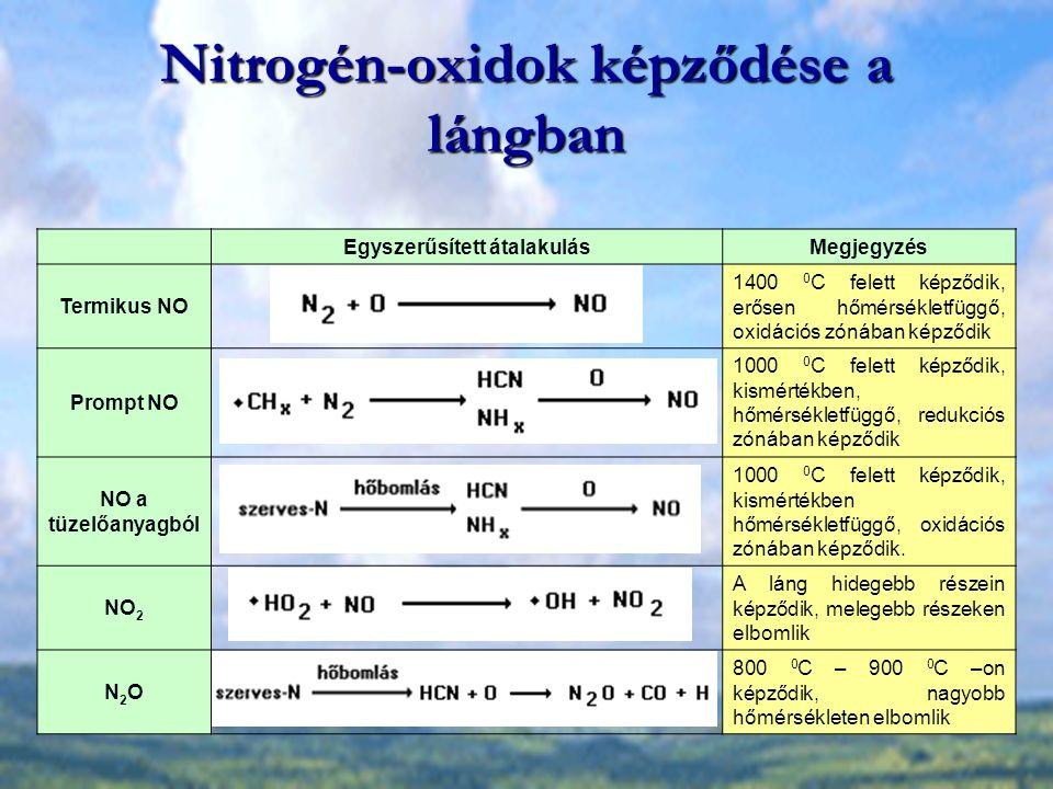 Nitrogén-oxidok képződése a lángban