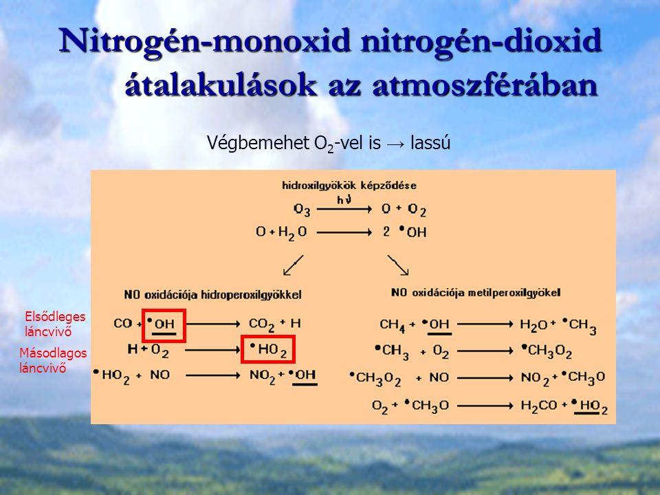 Nitrogén-monoxid nitrogén-dioxid átalakulások az atmoszférában