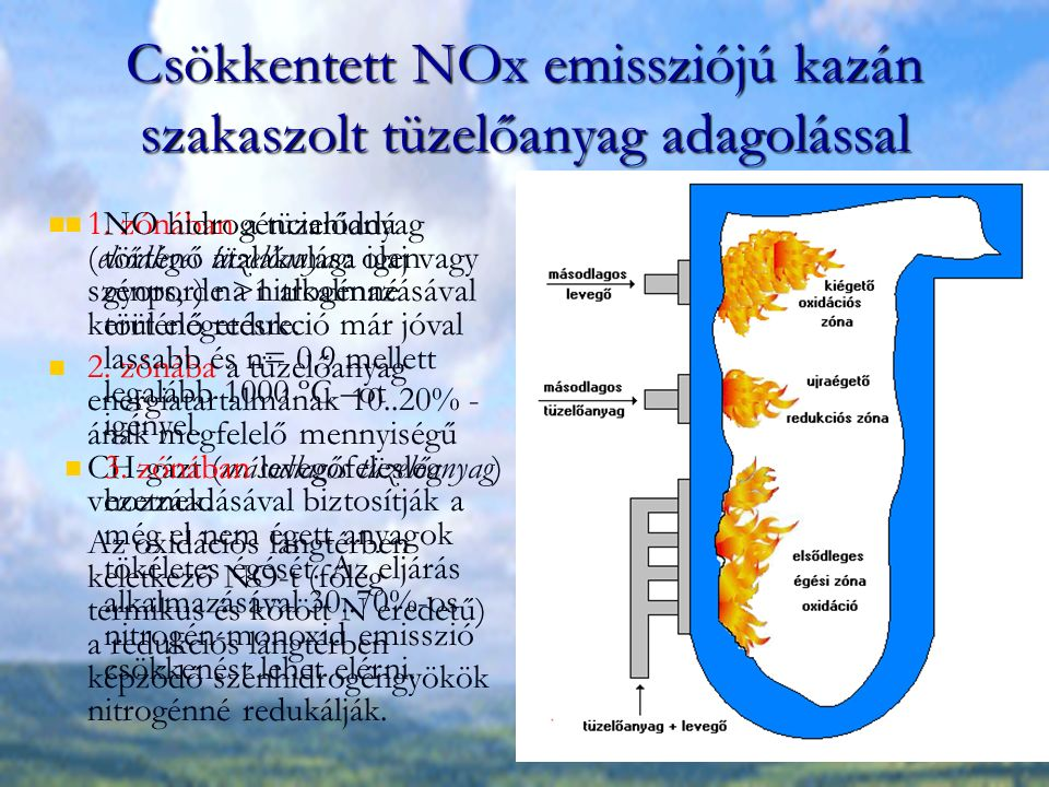 Csökkentett NOx emissziójú kazán szakaszolt tüzelőanyag adagolással