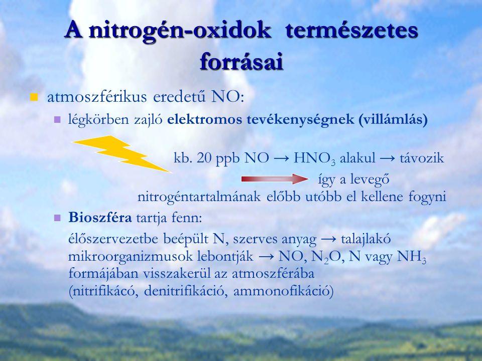 A nitrogén-oxidok természetes forrásai