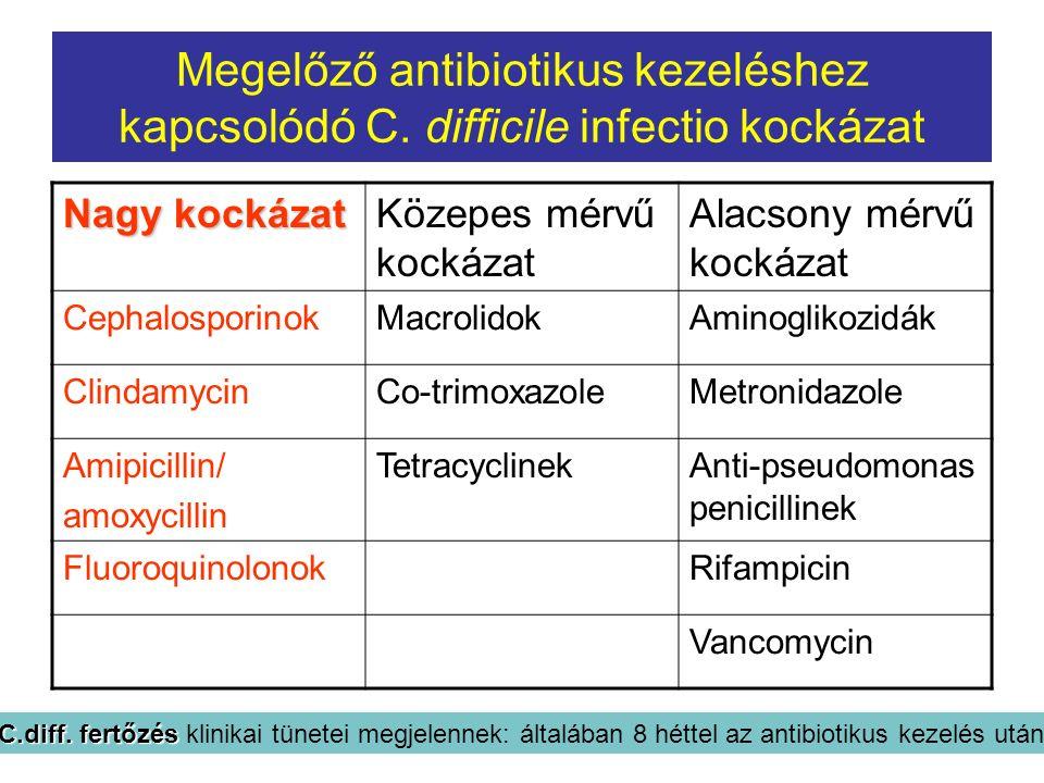 Megelőző antibiotikus kezeléshez kapcsolódó C