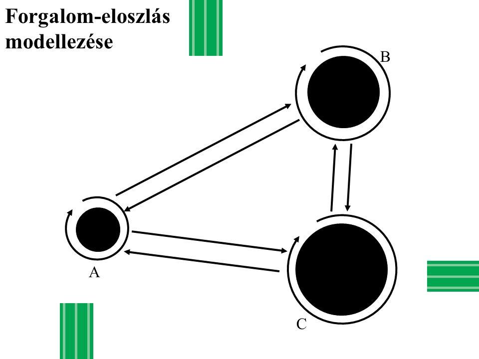 Forgalom-eloszlás modellezése