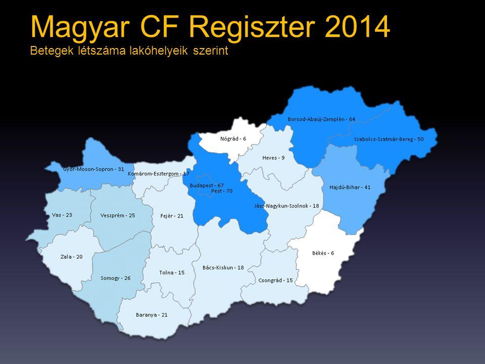 Magyar CF Regiszter 2014 Betegek létszáma lakóhelyeik szerint