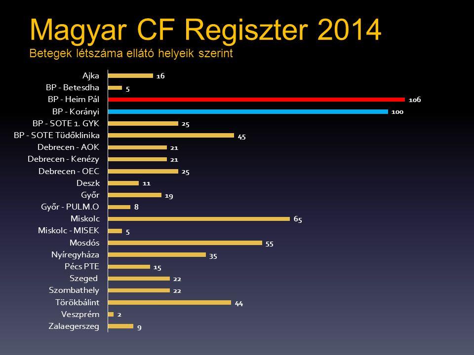 Magyar CF Regiszter 2014 Betegek létszáma ellátó helyeik szerint