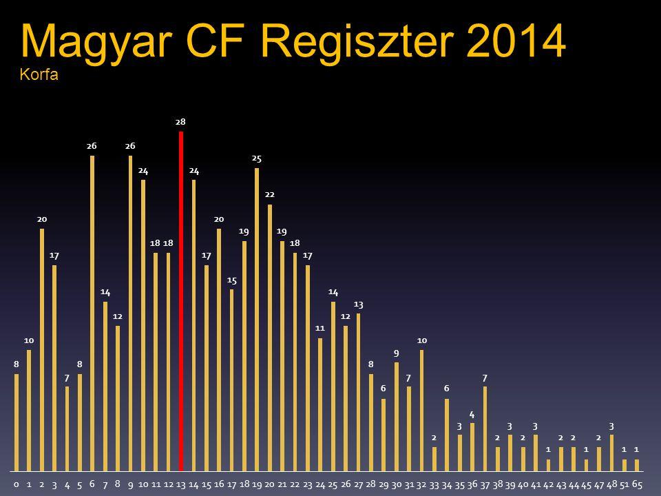 Magyar CF Regiszter 2014 Korfa