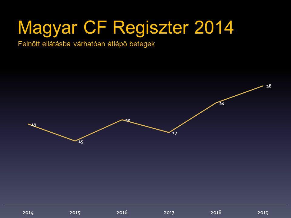 Magyar CF Regiszter 2014 Felnőtt ellátásba várhatóan átlépő betegek