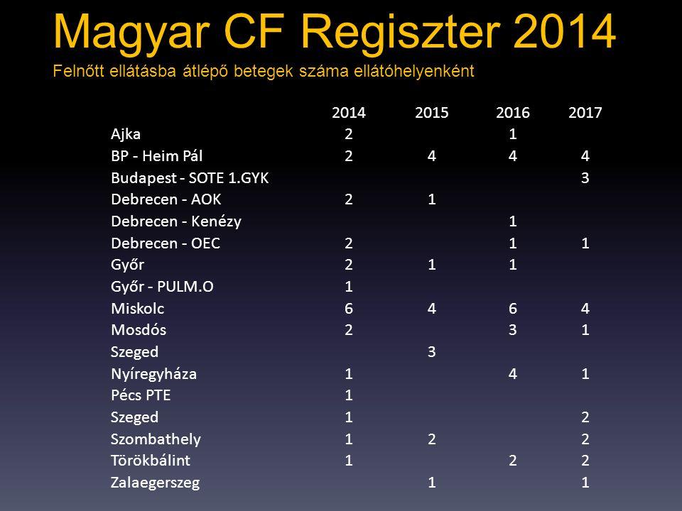 Magyar CF Regiszter 2014 Felnőtt ellátásba átlépő betegek száma ellátóhelyenként. 2014. 2015. 2016.