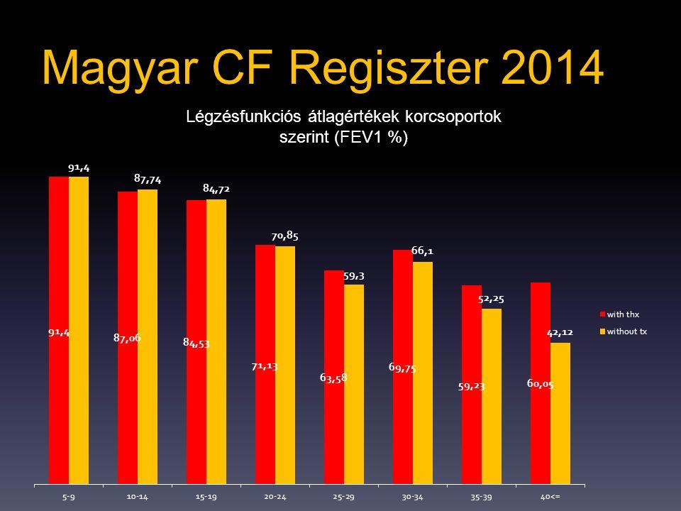 Légzésfunkciós átlagértékek korcsoportok szerint (FEV1 %)