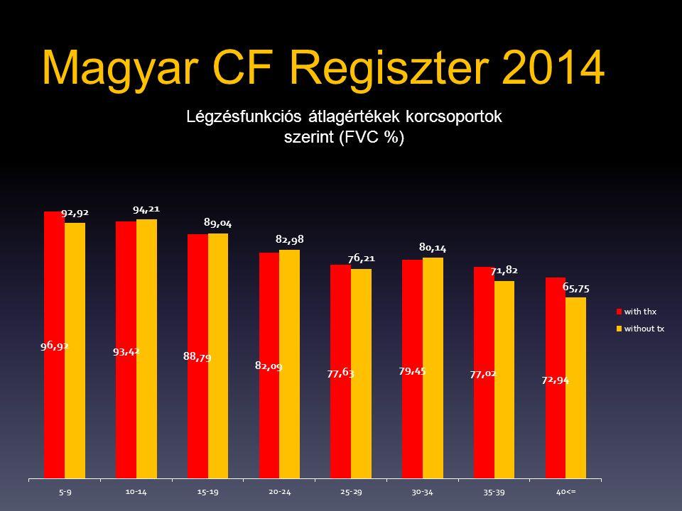 Légzésfunkciós átlagértékek korcsoportok szerint (FVC %)