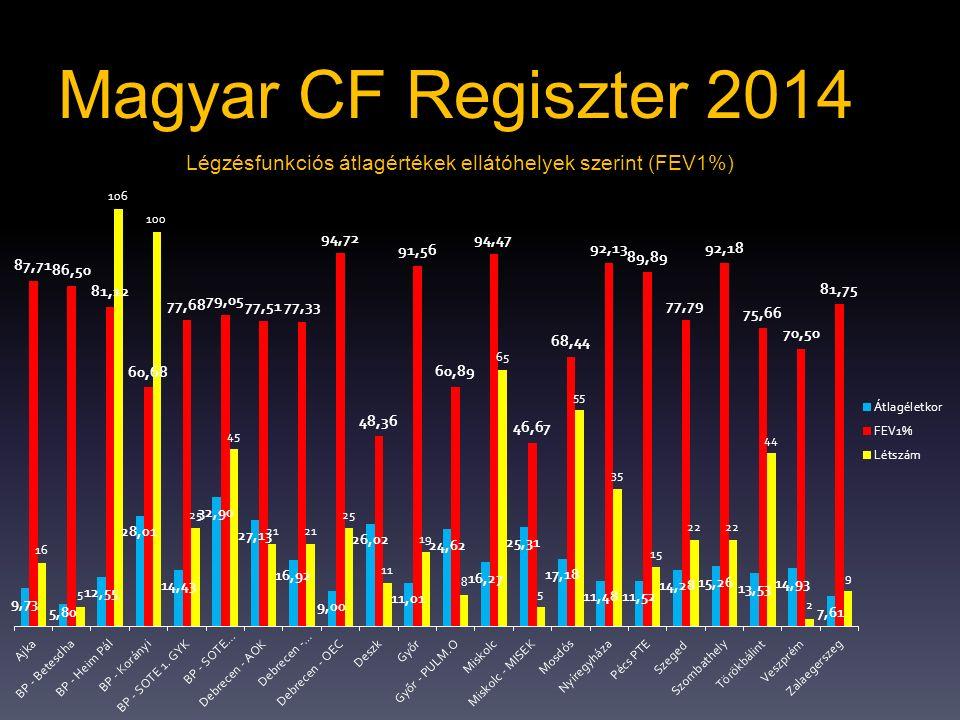 Légzésfunkciós átlagértékek ellátóhelyek szerint (FEV1%)
