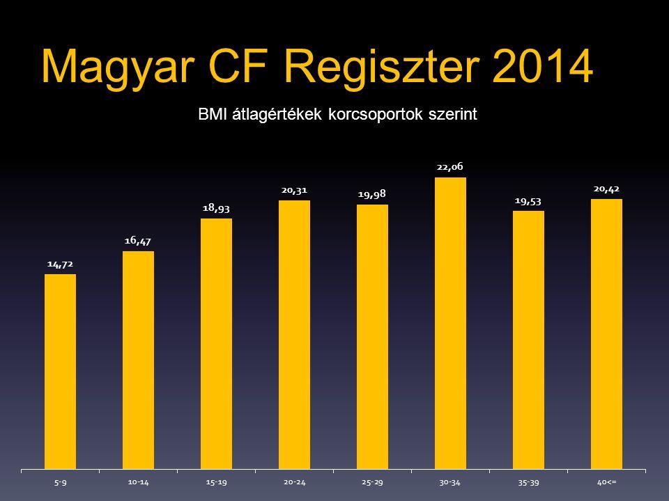 BMI átlagértékek korcsoportok szerint