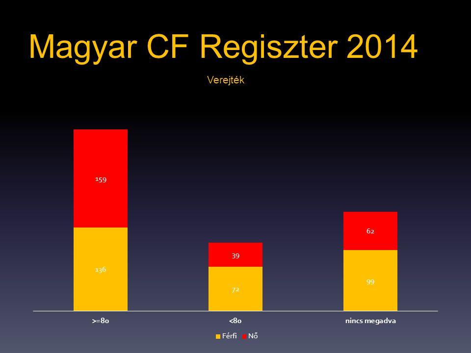 Magyar CF Regiszter 2014 Verejték