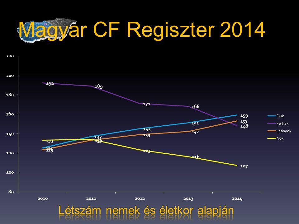Magyar CF Regiszter 2014 Létszám nemek és életkor alapján