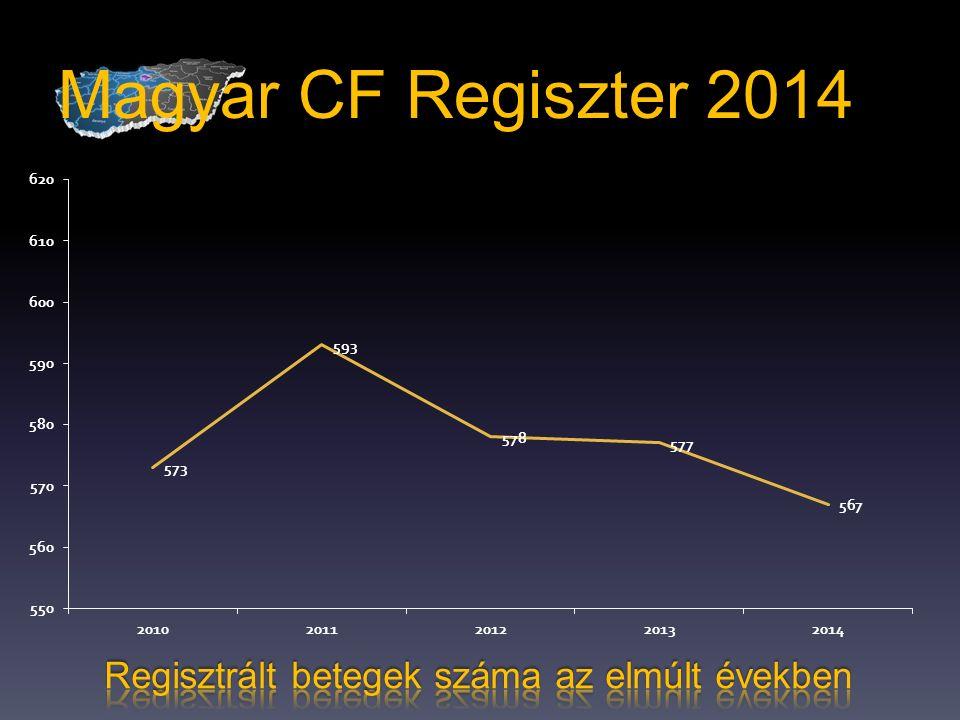 Magyar CF Regiszter 2014 Regisztrált betegek száma az elmúlt években