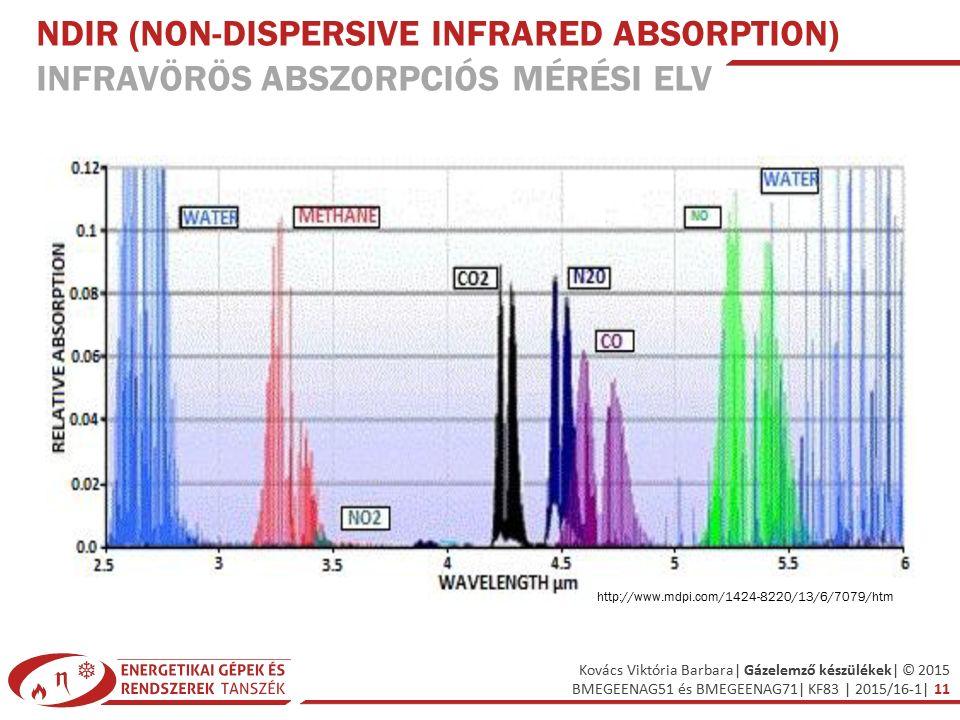 NDIR (non-dispersive infrared absorption) Infravörös abszorpciós mérési elv