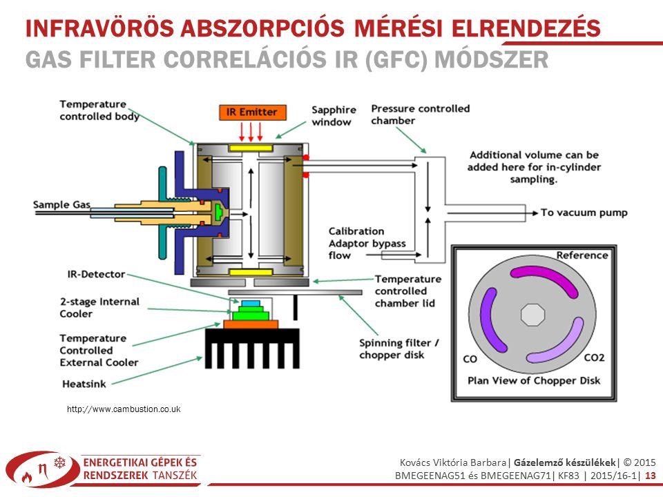 Infravörös abszorpciós mérési elrendezés Gas Filter Correlációs IR (GFC) módszer
