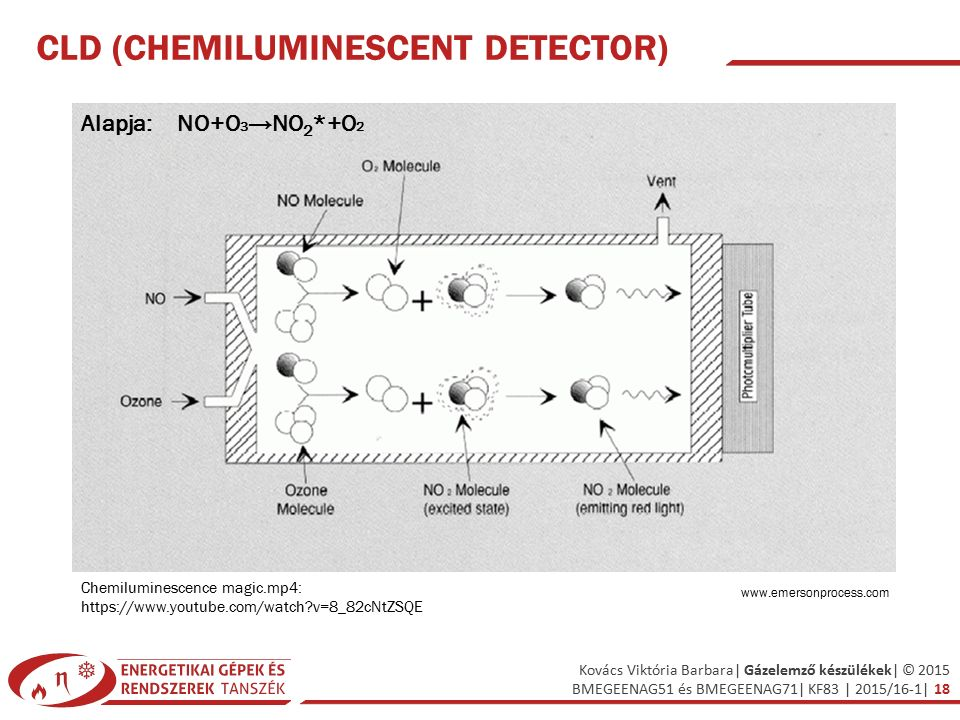 CLD (Chemiluminescent Detector)