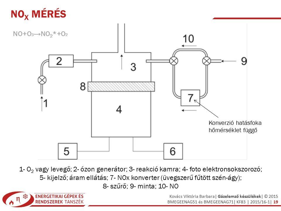NOx mérés NO+O3→NO2*+O2. Konverzió hatásfoka hőmérséklet függő. 1- O2 vagy levegő; 2- ózon generátor; 3- reakció kamra; 4- foto elektronsokszorozó;