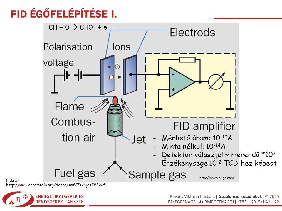 FID égőfelépítése I. CH + O  CHO+ + e- Mérhető áram: 10-12A