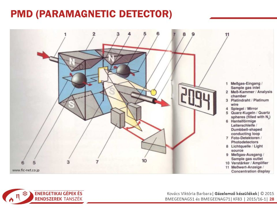 PMD (ParaMagnetic Detector)