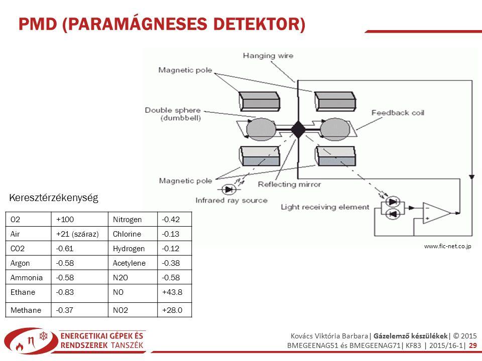 PMD (Paramágneses detektor)