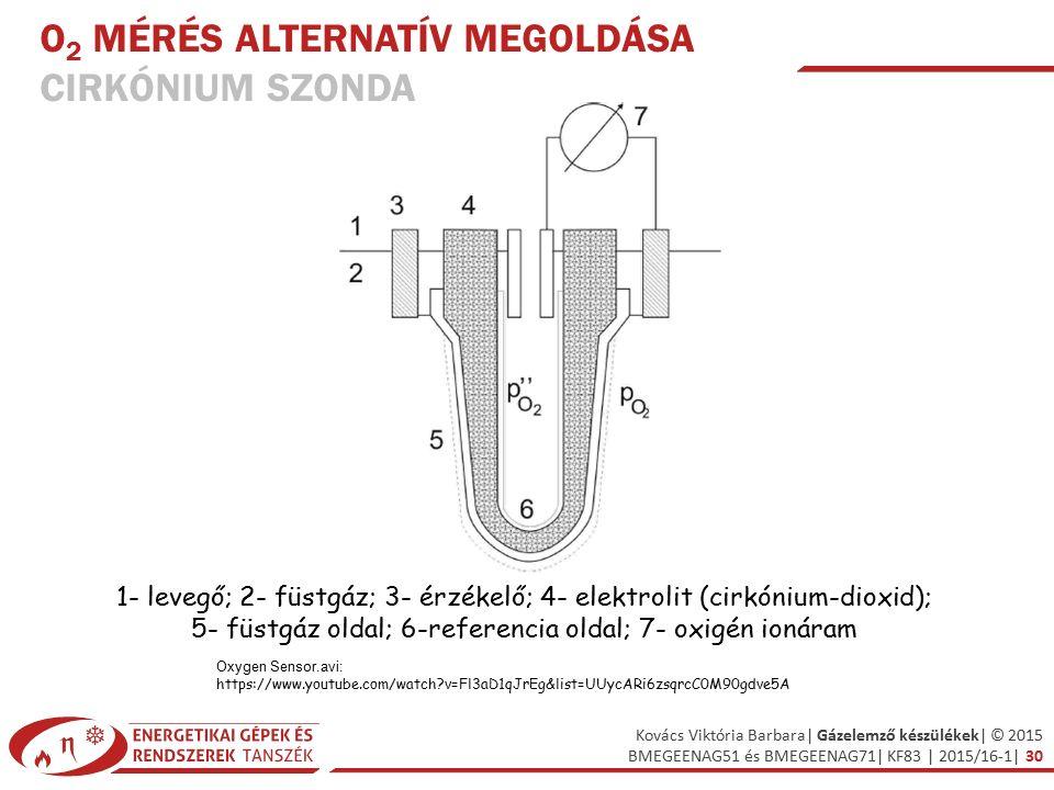 O2 mérés alternatív megoldása Cirkónium szonda