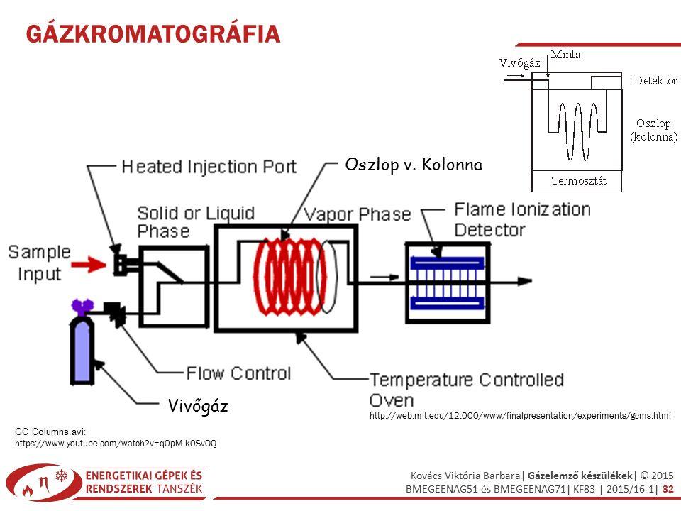 Gázkromatográfia Oszlop v. Kolonna Vivőgáz
