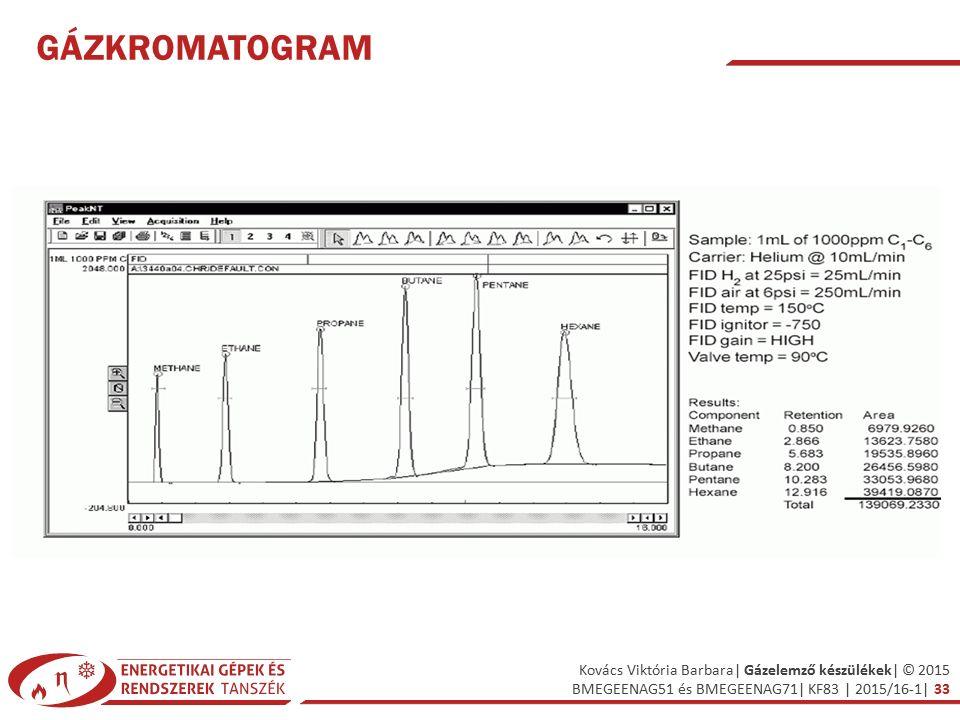 Gázkromatogram