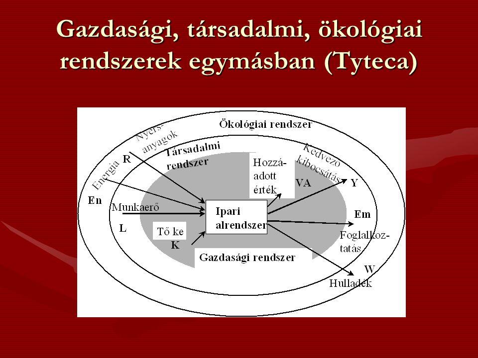 Gazdasági, társadalmi, ökológiai rendszerek egymásban (Tyteca)