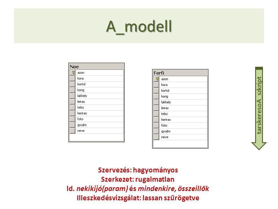 A_modell Szervezés: hagyományos Szerkezet: rugalmatlan