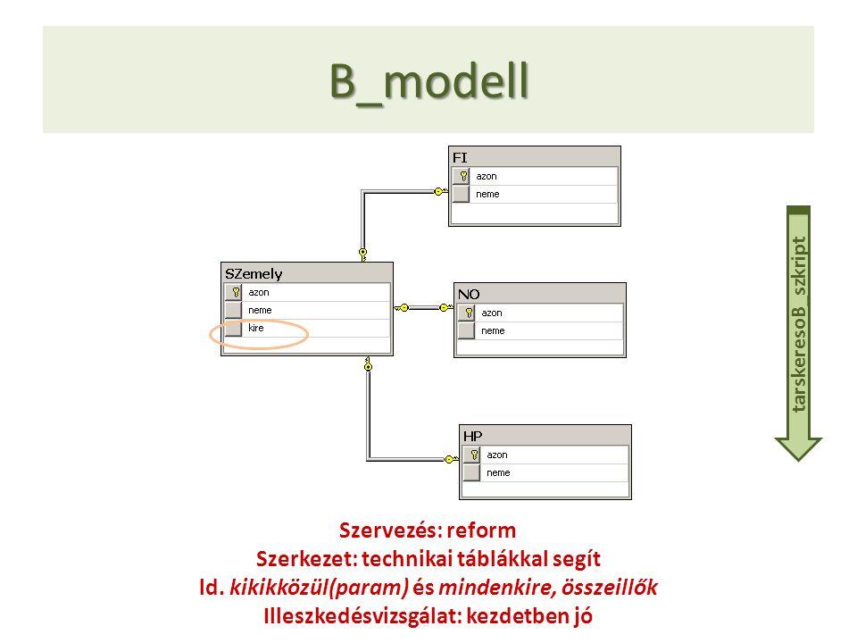 B_modell Szervezés: reform Szerkezet: technikai táblákkal segít
