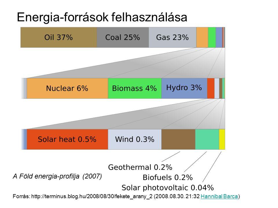 Energia-források felhasználása