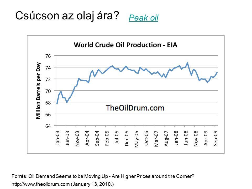 Csúcson az olaj ára Peak oil