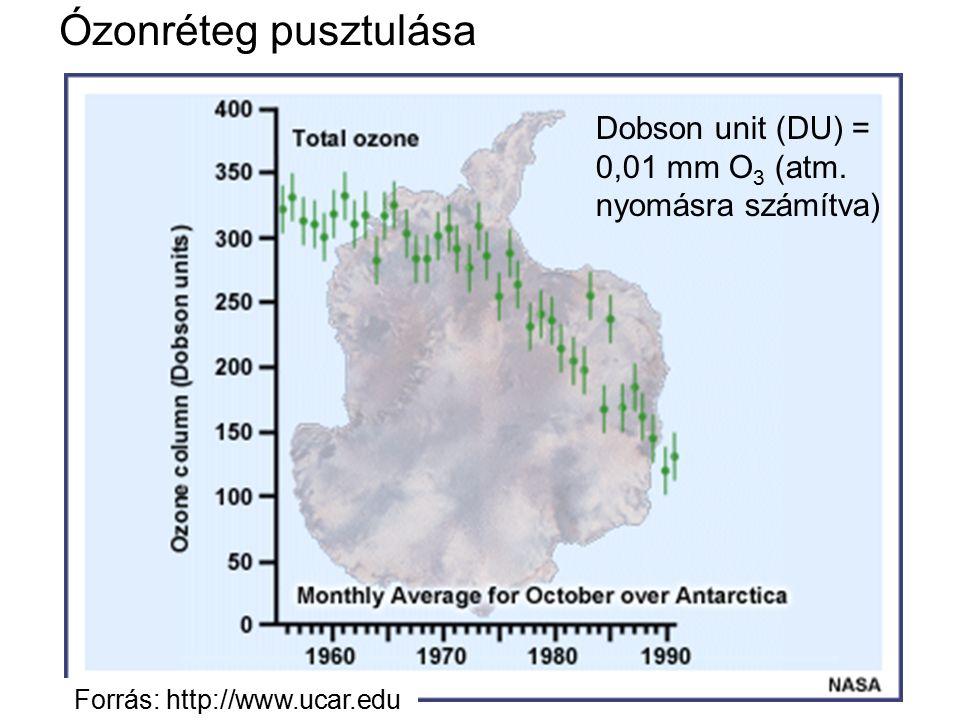 Ózonréteg pusztulása Dobson unit (DU) = 0,01 mm O3 (atm.