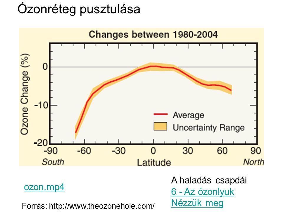 Ózonréteg pusztulása A haladás csapdái 6 - Az ózonlyuk Nézzük meg