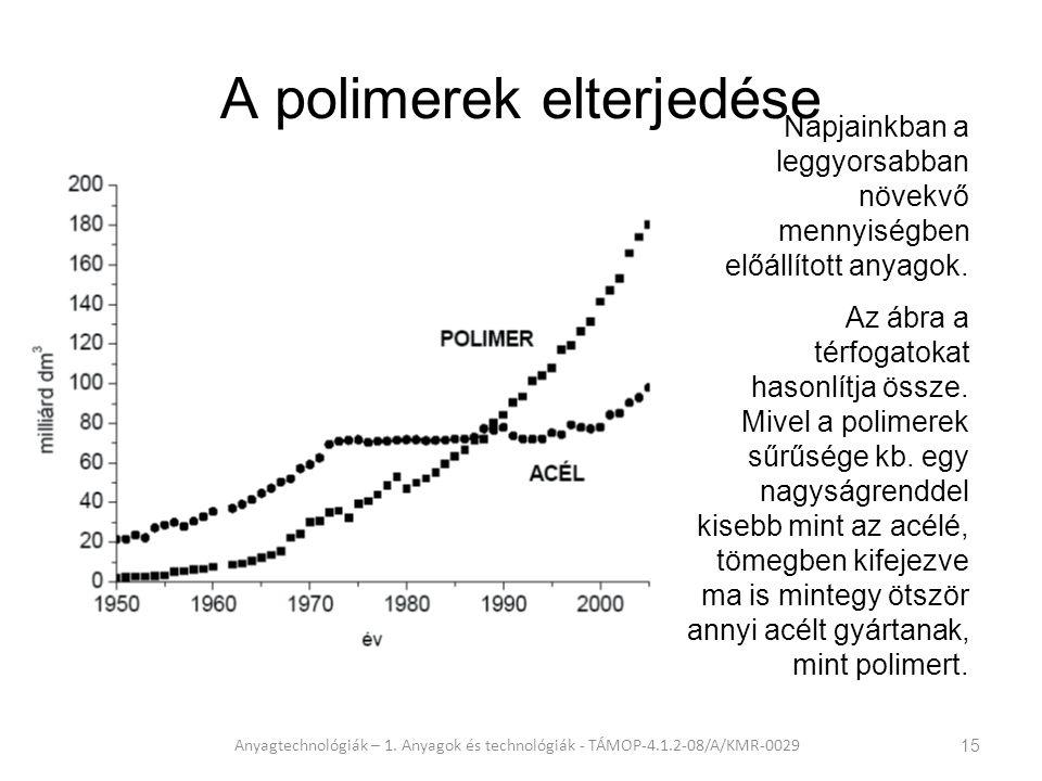 A polimerek elterjedése