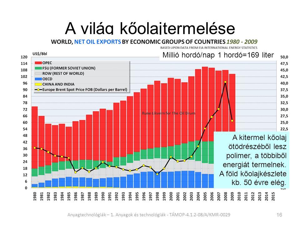 A világ kőolajtermelése