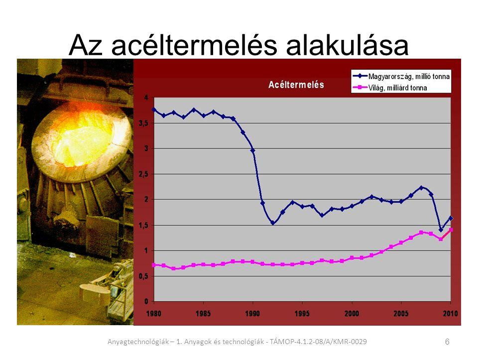 Az acéltermelés alakulása