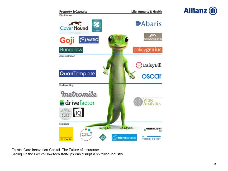 Allianz Forrás: Core Innovation Capital: The Future of Insurance Slicing Up the Gecko How tech start-ups can disrupt a $5 trillion industry.