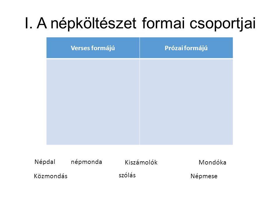 I. A népköltészet formai csoportjai