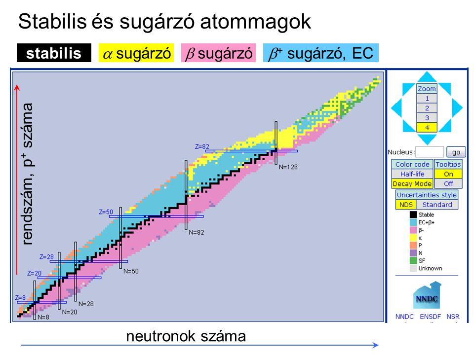 Stabilis és sugárzó atommagok