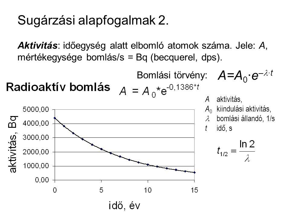 Sugárzási alapfogalmak 2.