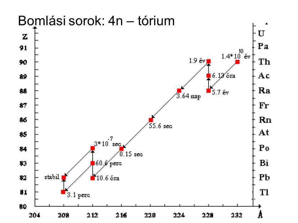 Bomlási sorok: 4n – tórium
