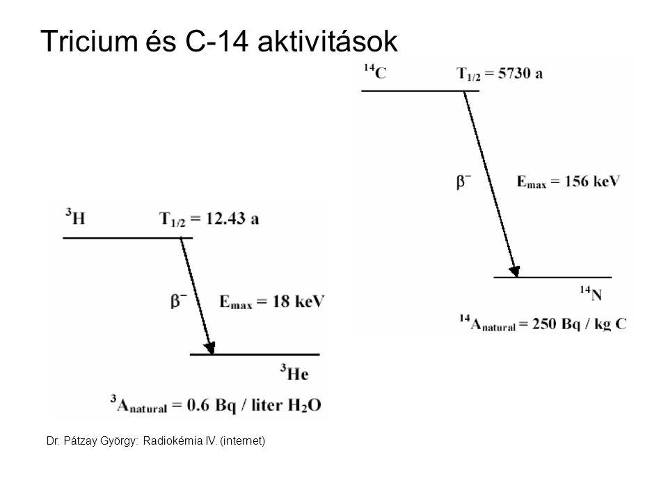 Tricium és C-14 aktivitások