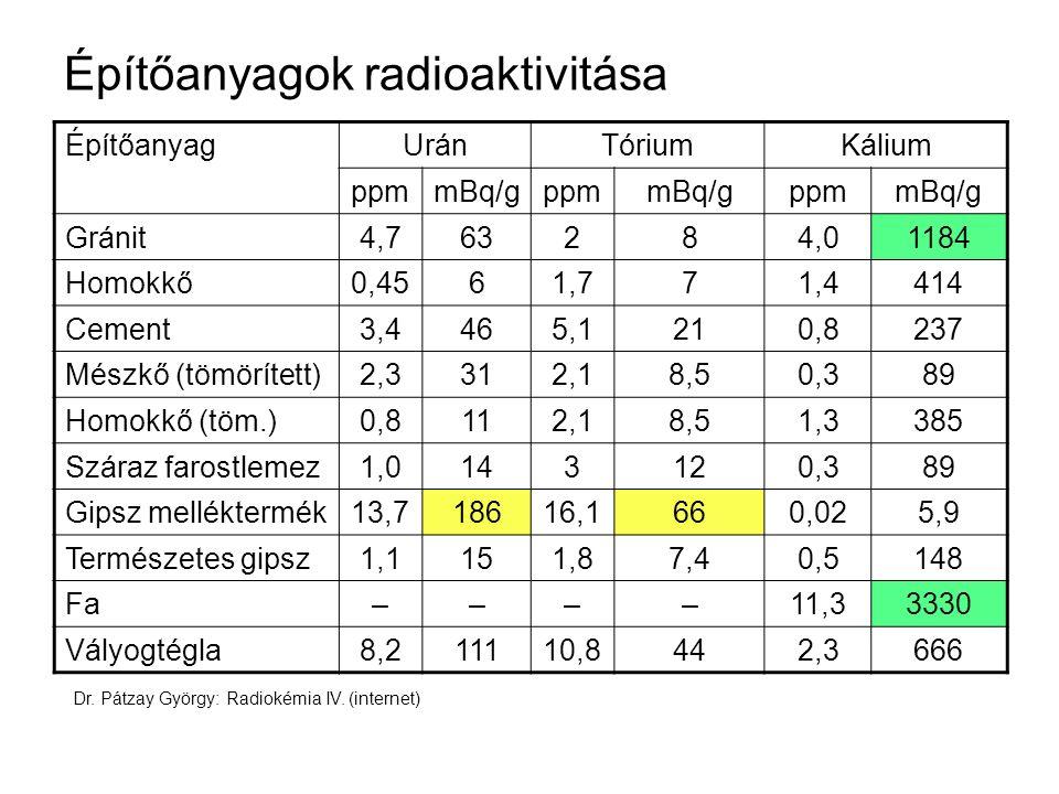 Építőanyagok radioaktivitása