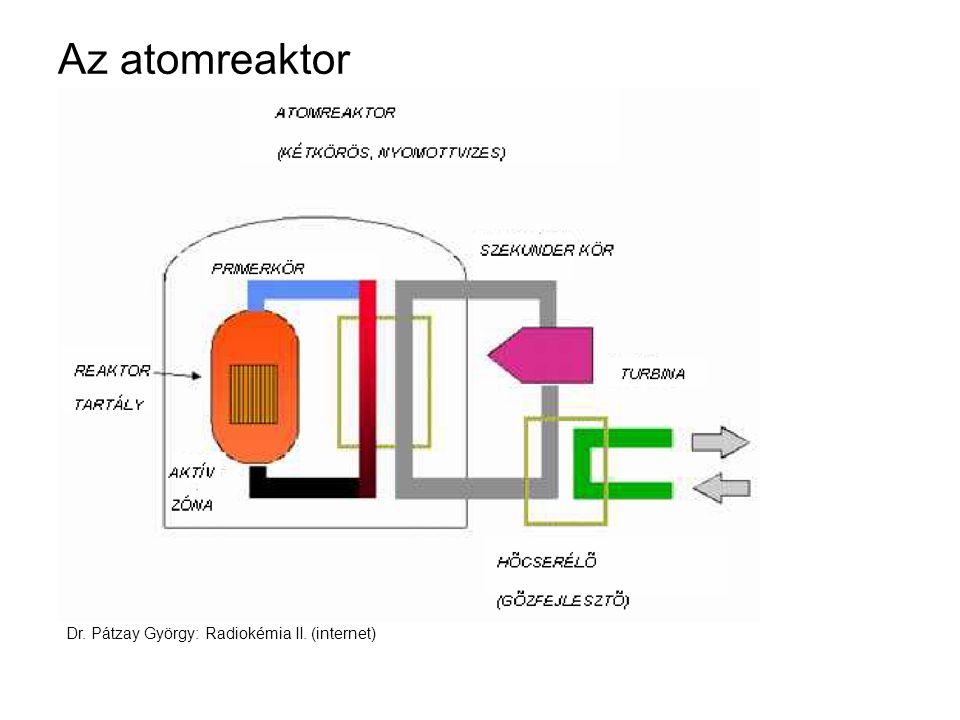 Az atomreaktor Dr. Pátzay György: Radiokémia II. (internet)